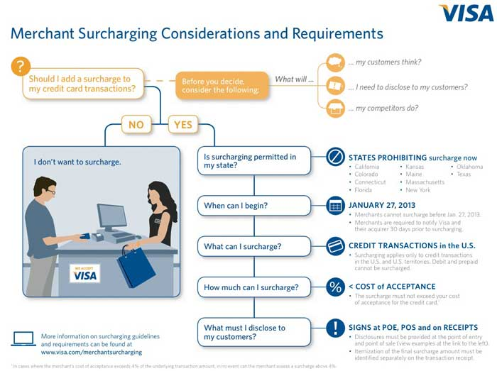 visa surcharge rules