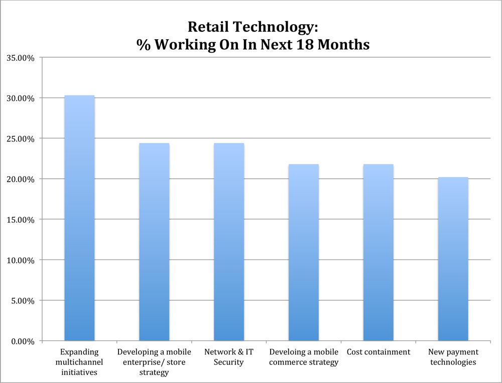 2014 Retail Technology Study