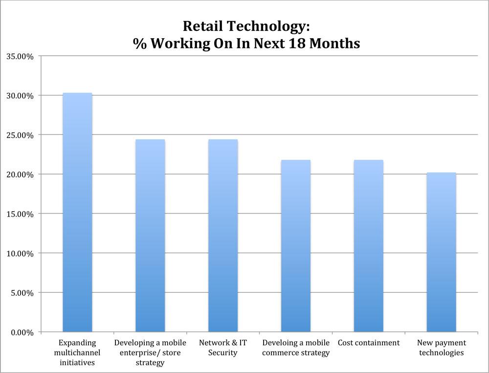 2014 Retail Technology Study