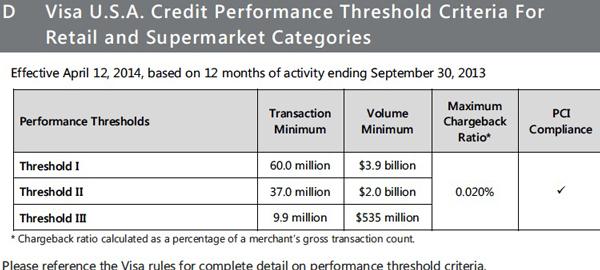 credit threshold visa