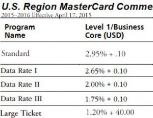 mastercard rates level-lll