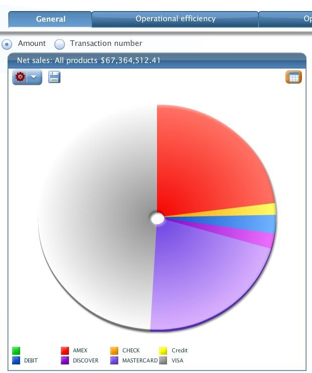 dashboard net sales payment gateway report